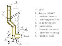 Гильзование дымоходов (выбор труб)